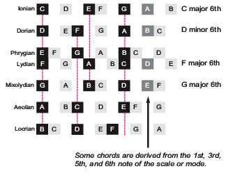 harmonized scale