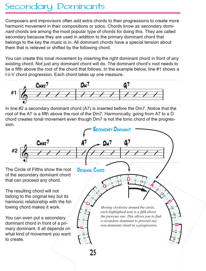 Music Theory Books Circle Of Fifths Learn Guitar Lotus Music