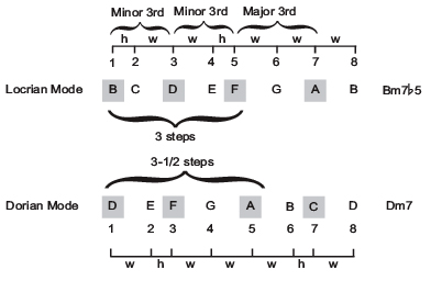 """Guitar guitar chords with a smile : Music Theory: Chord Names & Types<meta name=""""description"""" content ..."""