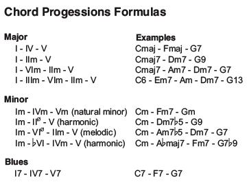 Piano piano chords patterns : Music Theory: Chord Progressions